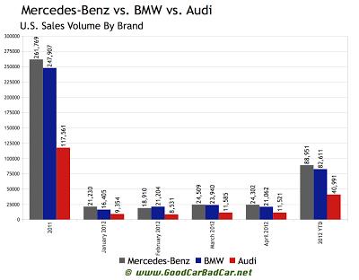 Mercedes-Benz vs Audi vs BMW sales chart 2012 U.S.