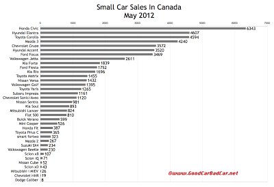Canada May 2012 small car sales chart