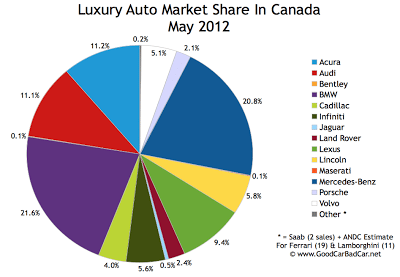 Canada May 2012 luxury auto brand market share chart