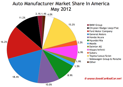 May 2012 U.S. auto brand market share chart