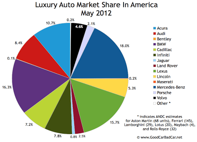 U.S. May 2012 luxury auto brand market chart