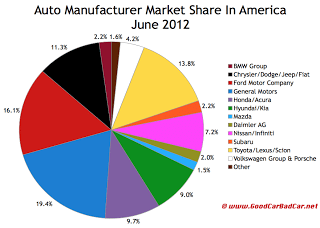U.S. June 2012 auto brand market share chart