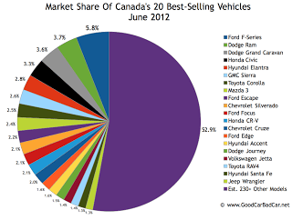 Canada's June 2012 best-selling vehicles market share chart