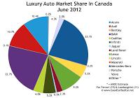 Canada June 2012 luxury auto brand market share chart
