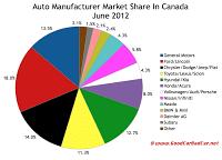 June 2012 Canada auto brand market share chart
