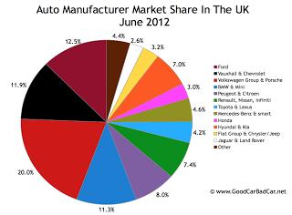 June 2012 UK auto brand market share chart