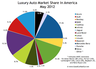 U.S. June 2012 luxury auto brand market share chart