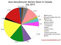 Canada auto brand market share chart July 2012