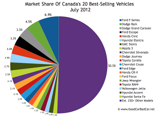 July 2012 Canada best seller market share chart