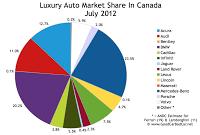 Canada July 2012 luxury auto brand market share chart
