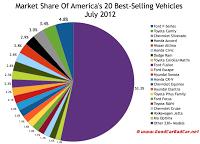 U.S. July 2012 market share chart best sellers