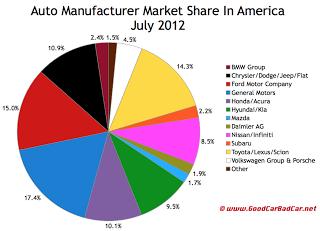 July 2012 U.S. auto brand market share chart
