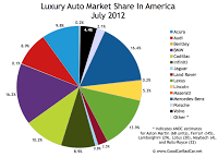 U.S. July 2012 luxury auto brand market share chart