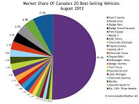 Canada August 2012 best seller market share chart