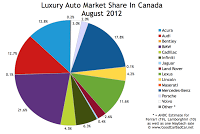 Canada Luxury auto brand market share chart August 2012