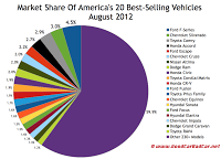 U.S. august 2012 best selling vehicles