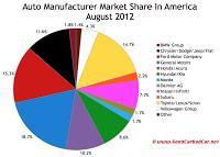 U.S. August 2012 auto brand market share chart