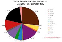 Asian auto brand market share chart September 2012 YTD