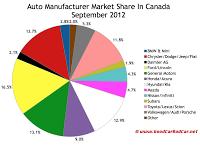 Canada auto brand market share chart September 2012
