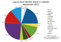 Canada luxury auto brand market share chart September 2012