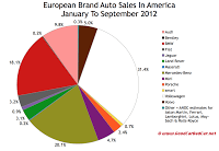 European auto brand U.S. market share chart September 2012 YTD