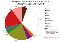 European auto brand U.S. market share chart September 2012 YTD