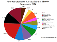September 2012 UK auto brand market share chart
