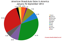 U.S. auto brand market share chart September 2012 YTD