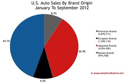 U.S. auto sales brand origin 2012 YTD