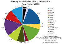 U.S. luxury auto brand market share chart September 2012