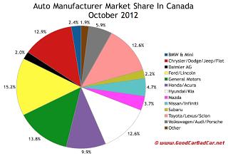Canada auto brand market share chart October 2012