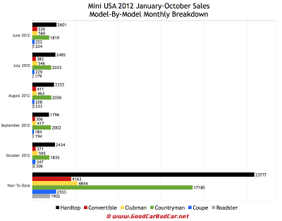 Mini USA car sales chart October 2012