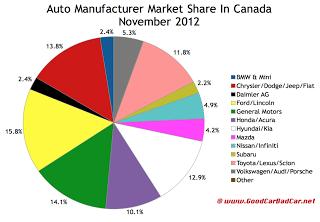 Canada auto brand market share chart November 2012
