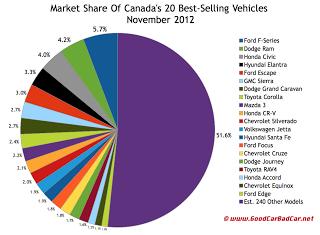 Canada best selling vehicles market share chart November 2012