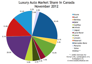 November 2012 Canada luxury auto brand market share chart