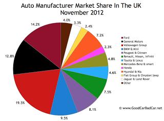 November 2012 UK auto brand market share chart