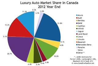 Canada December 2012 luxury auto market share chart