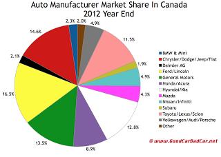 Canada 2012 auto brand market share chart