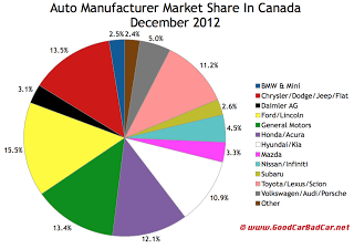 Canada auto brand market share chart December 2012