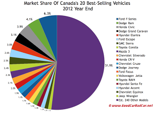 2012 Canada 30 best-selling vehicles market share chart