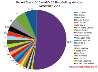 Canada December 2012 best-selling vehicles market share chart