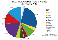 Canada luxury auto market share chart December 2012