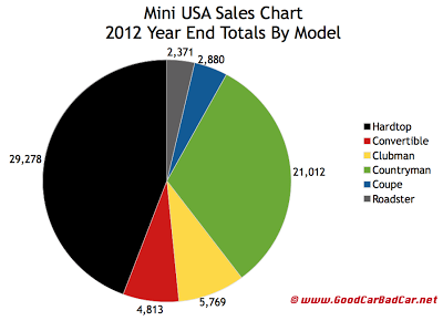 Mini USA 2012 year end car sales chart