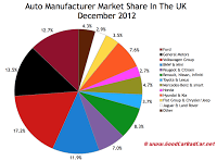 UK auto sales market share chart December 2012