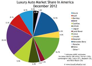 U.S. luxury auto brand market share chart December 2012