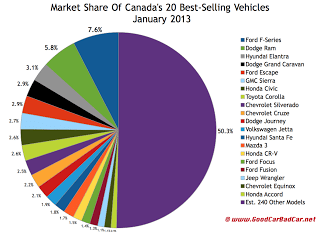 January 2013 best-selling vehicles market share chart