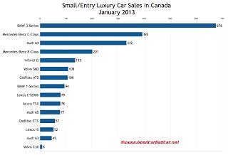 Canada January 2013 small luxury car sales chart