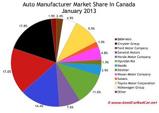 Canada auto brand market share chart January 2013