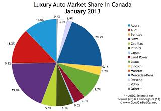Canada luxury auto market share chart January 2013