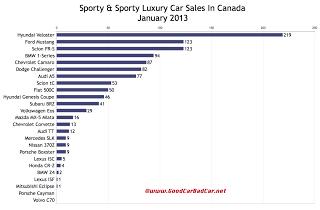 Canada January 2013 sports car sales chart